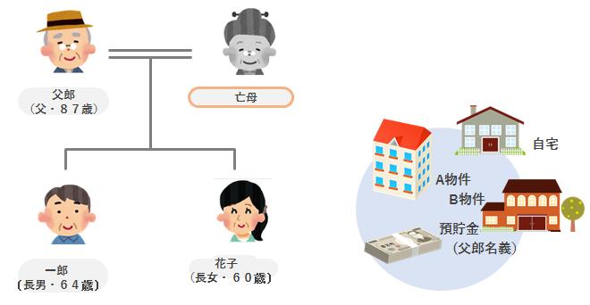 アパートなどを所有する父郎さんの家族関係と財産関係