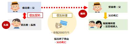 金銭信託スキーム図