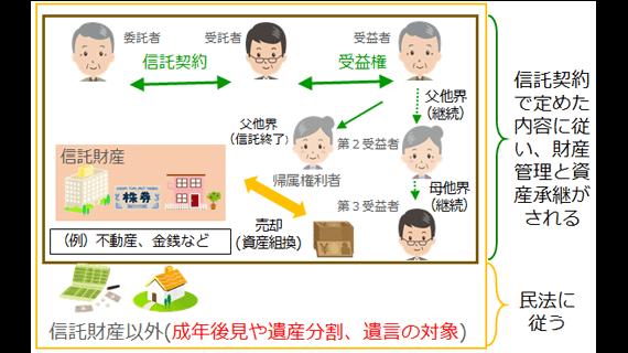 連続型信託の概要図