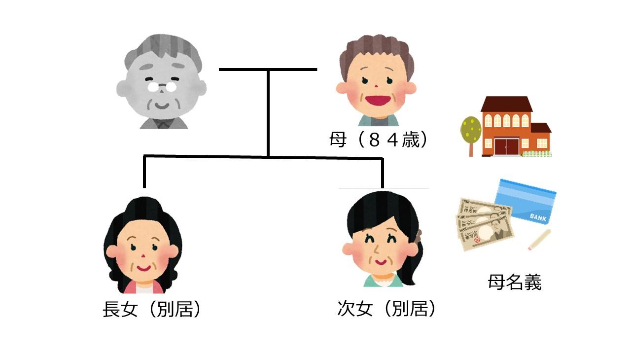 認知症対策を家族信託・民事信託で行う 事例1