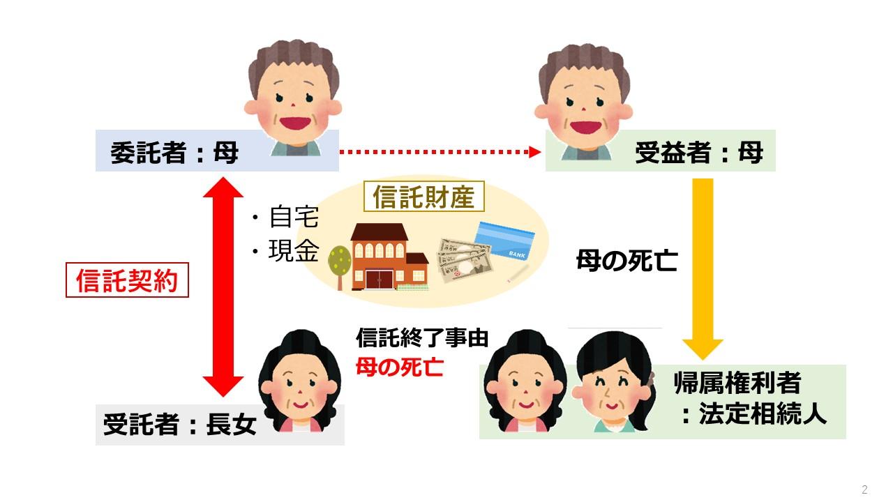 認知症対策を家族信託・民事信託で行う 設計