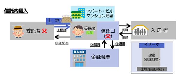 信託内借入のイメージ
