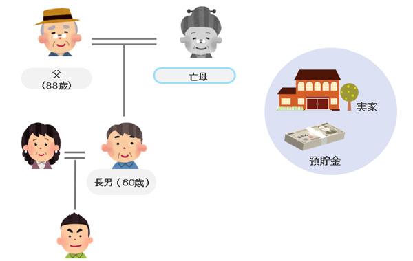 事例の家族関係図