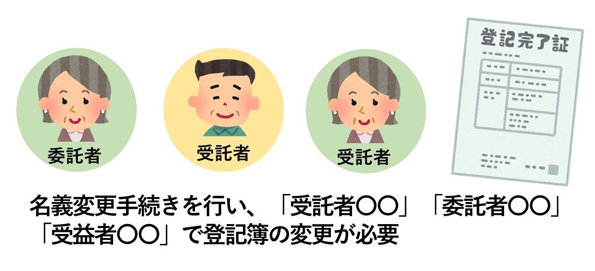 家族信託の不動産名義変更
