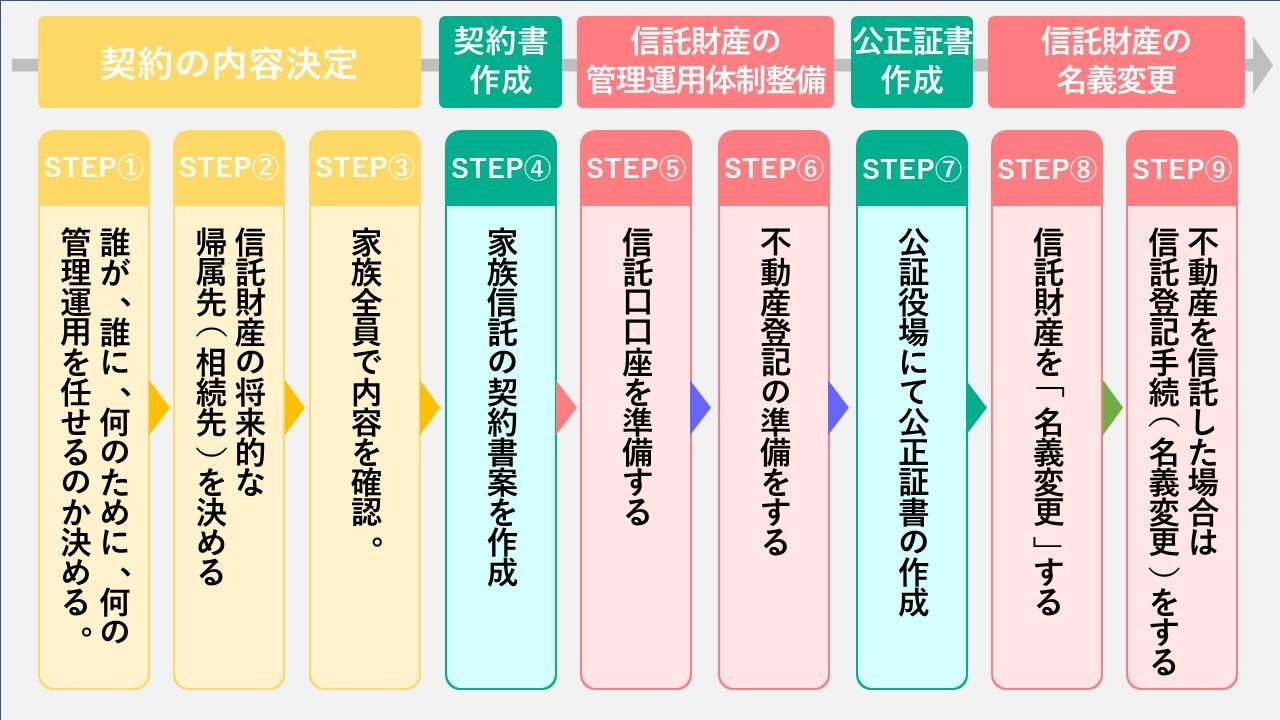 家族信託開始までの9つのステップ